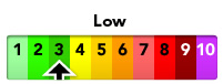 The current pollution level is Low (3)
